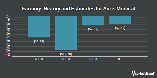 Earnings by Quarter for Auris Medical Holding AG (NASDAQ:EARS)