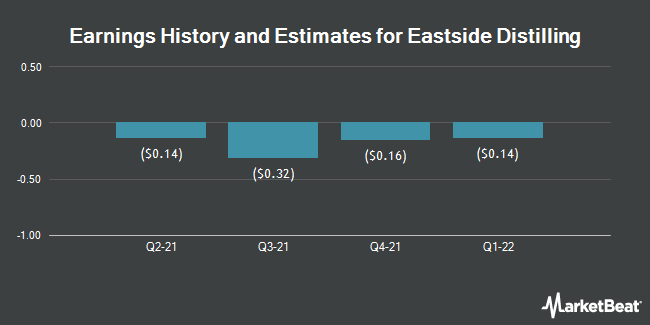Earnings History and Estimates for Eastside Distilling (NASDAQ:EAST)