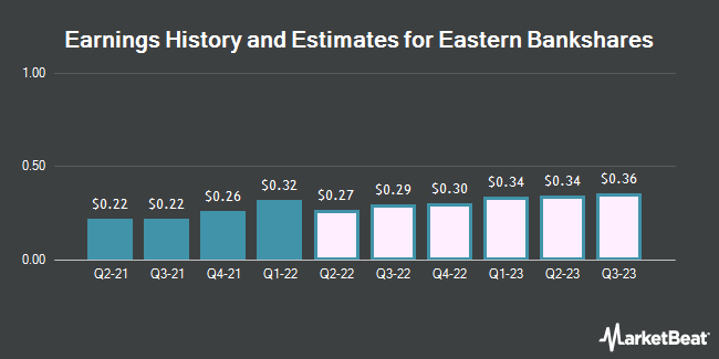 Earnings History and Estimates for Eastern Bankshares (NASDAQ:EBC)
