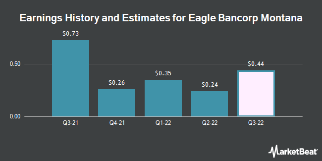 Earnings History and Estimates for Eagle Bancorp Montana (NASDAQ:EBMT)