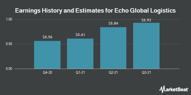 Earnings History and Estimates for Echo Global Logistics (NASDAQ:ECHO)