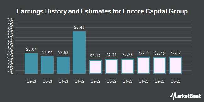 Earnings History and Estimates for Encore Capital Group (NASDAQ:ECPG)
