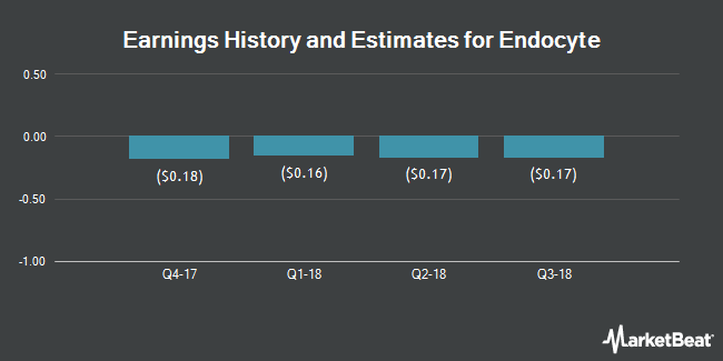 Earnings by Quarter for Endocyte (NASDAQ:ECYT)