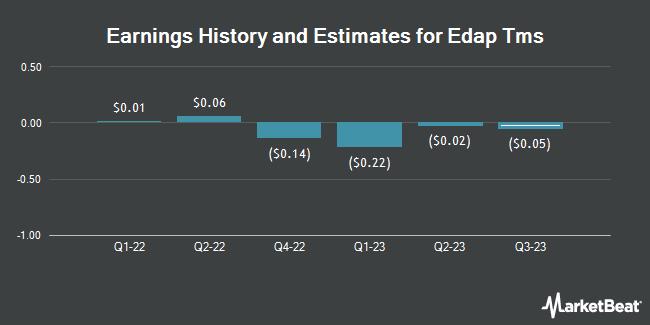 Earnings by Quarter for Edap Tms S.A. (NASDAQ:EDAP)