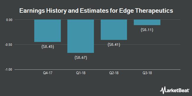 Earnings by Quarter for Edge Therapeutics (NASDAQ:EDGE)