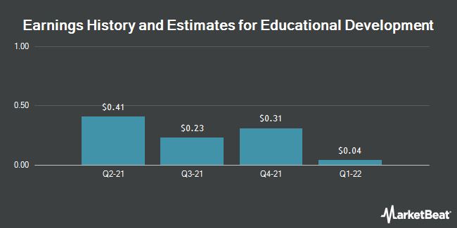 Earnings by Quarter for Educational Development Corp. (NASDAQ:EDUC)