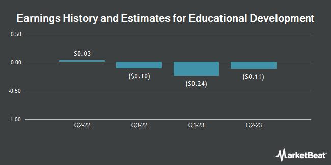 Earnings by Quarter for Educational Development Corporation (NASDAQ:EDUC)