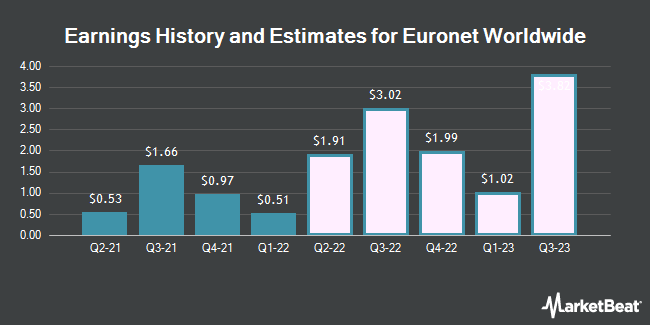 Earnings History and Estimates for Euronet Worldwide (NASDAQ:EEFT)