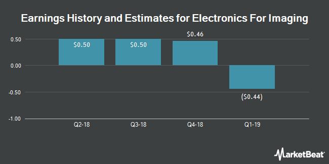Earnings by Quarter for Electronics for Imaging (NASDAQ:EFII)