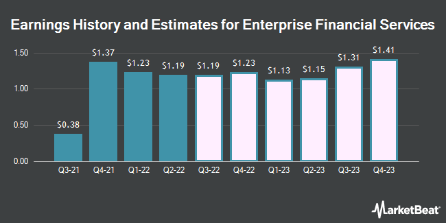 Earnings History and Estimates for Enterprise Financial Services (NASDAQ:EFSC)