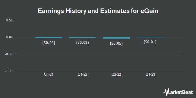 Earnings by Quarter for eGain Corporation (NASDAQ:EGAN)