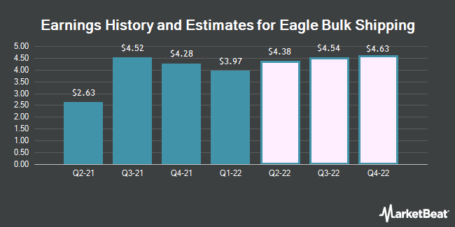 Earnings History and Estimates for Eagle Bulk Shipping (NASDAQ:EGLE)