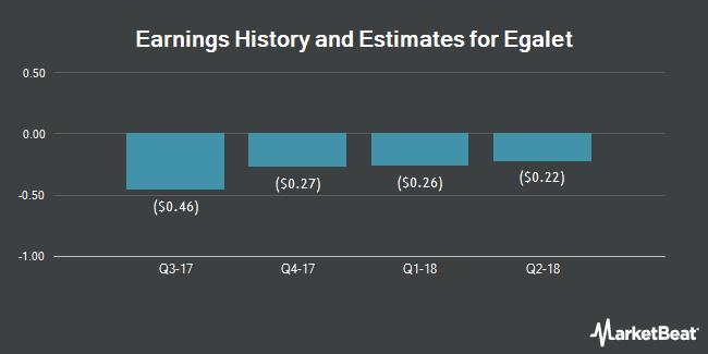 Earnings by Quarter for Egalet Corp (NASDAQ:EGLT)