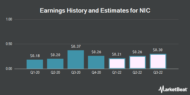 Earnings History and Estimates for NIC (NASDAQ:EGOV)