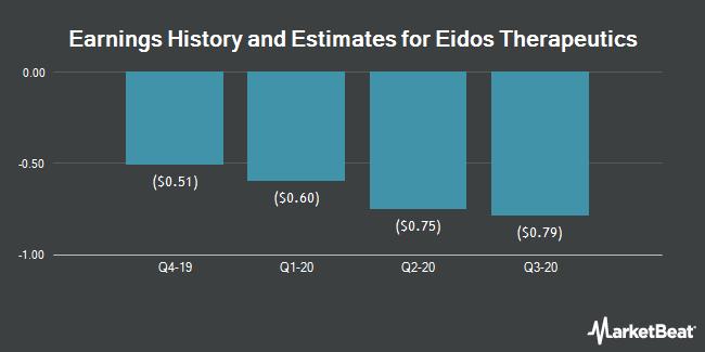 Earnings History and Estimates for Eidos Therapeutics (NASDAQ:EIDX)