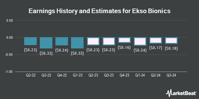 Earnings History and Estimates for Ekso Bionics (NASDAQ:EKSO)