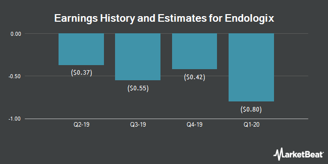 Earnings History and Estimates for Endologix (NASDAQ:ELGX)