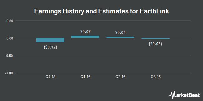 Earnings by Quarter for EarthLink Holdings Corp. (NASDAQ:ELNK)