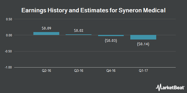 Earnings by Quarter for Syneron Medical (NASDAQ:ELOS)