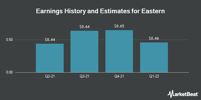 Earnings by Quarter for Eastern Company (The) (NASDAQ:EML)