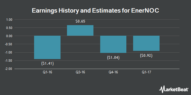 Earnings by Quarter for EnerNOC (NASDAQ:ENOC)
