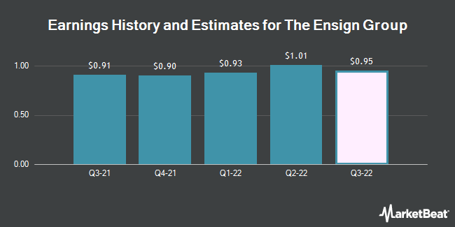 Earnings History and Estimates for The Ensign Group (NASDAQ:ENSG)