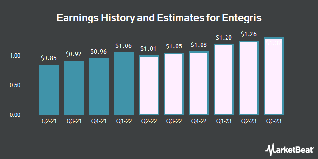 Earnings History and Estimates for Entegris (NASDAQ:ENTG)