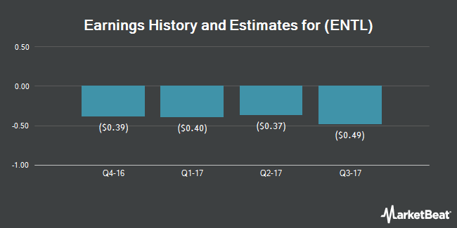 Earnings by Quarter for Entellus Medical (NASDAQ:ENTL)