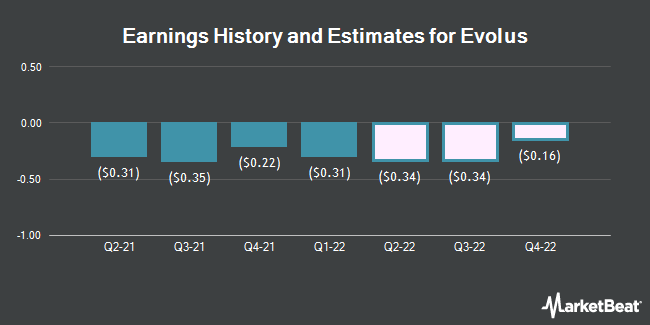 Earnings History and Estimates for Evolus (NASDAQ:EOLS)