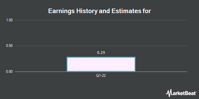 Earnings by Quarter for E.On Se (NASDAQ:EONGY)