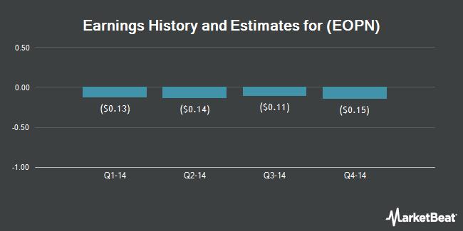Earnings by Quarter for E2open (NASDAQ:EOPN)