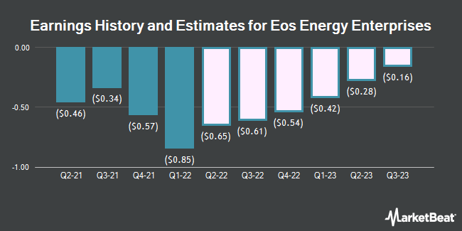 Earnings History and Estimates for Eos Energy Enterprises (NASDAQ:EOSE)