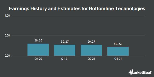 Earnings by Quarter for Bottomline Technologies (NASDAQ:EPAY)