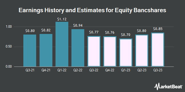 Earnings History and Estimates for Equity BancShares (NASDAQ:EQBK)