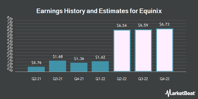 Earnings History and Estimates for Equinix (NASDAQ:EQIX)
