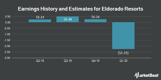 Earnings History and Estimates for Eldorado Resorts (NASDAQ:ERI)