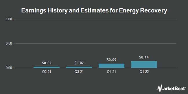 Earnings History and Estimates for Energy Recovery (NASDAQ:ERII)