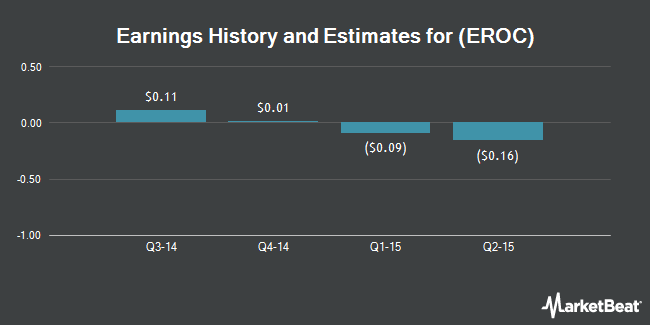 Earnings by Quarter for Eagle Rock Energy Partners, L.P. (NASDAQ:EROC)