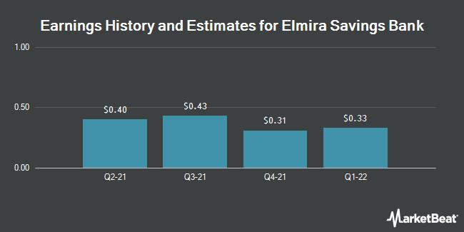 Earnings by Quarter for Elmira Savings Bank (NASDAQ:ESBK)