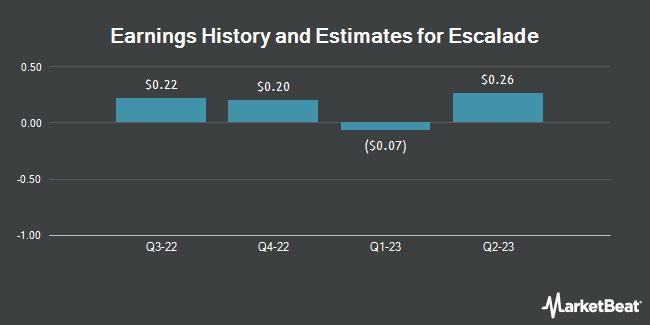 Earnings by Quarter for Escalade (NASDAQ:ESCA)