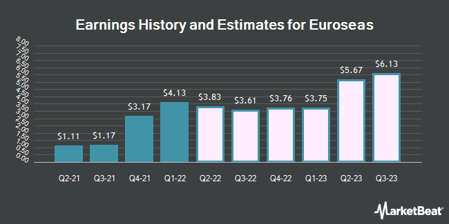Earnings by Quarter for Euroseas (NASDAQ:ESEA)