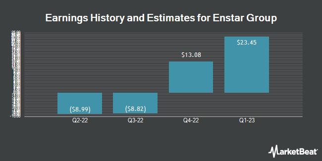Earnings by Quarter for Enstar Group Limited (NASDAQ:ESGR)