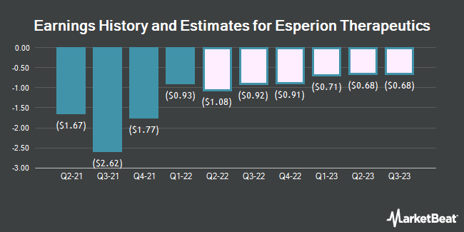 Earnings History and Estimates for Esperion Therapeutics (NASDAQ:ESPR)