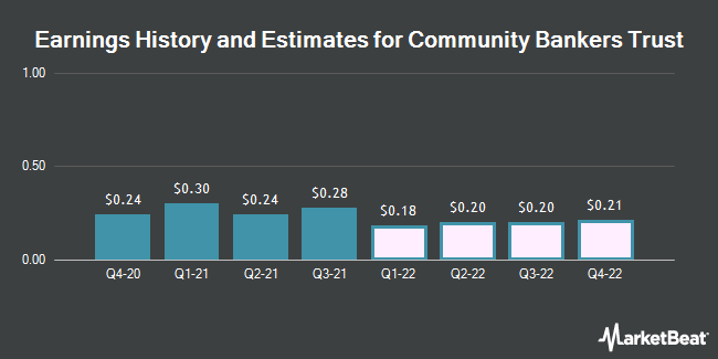 Earnings History and Estimates for Community Bankers Trust (NASDAQ:ESXB)