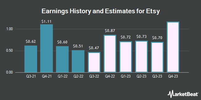 Earnings History and Estimates for Etsy (NASDAQ:ETSY)