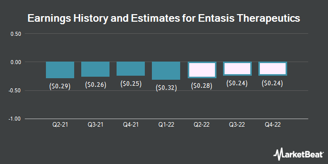 Earnings History and Estimates for Entasis Therapeutics (NASDAQ:ETTX)