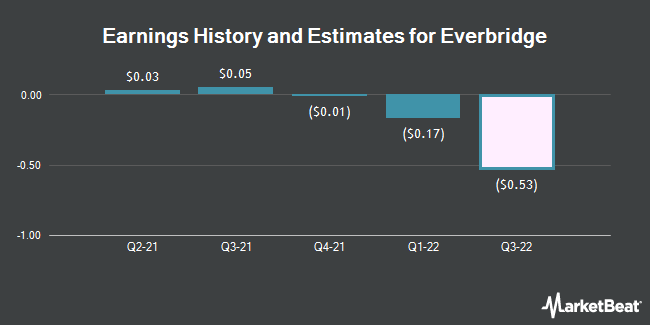 Earnings History and Estimates for Everbridge (NASDAQ:EVBG)