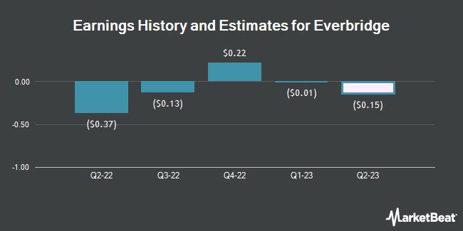 Earnings History and Estimates for Everbridge (NASDAQ:EVBG)