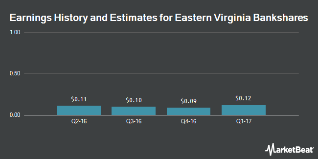 Earnings by Quarter for Eastern Virginia Bankshares (NASDAQ:EVBS)