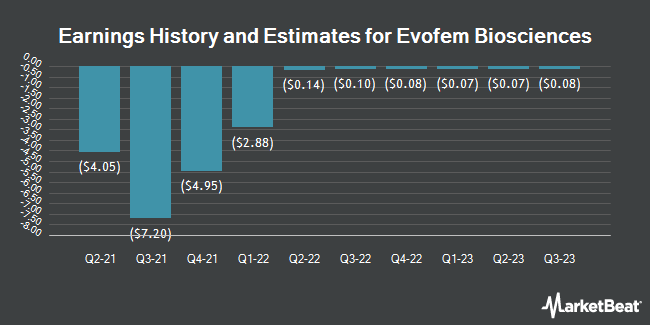 Earnings History and Estimates for Evofem Biosciences (NASDAQ:EVFM)
